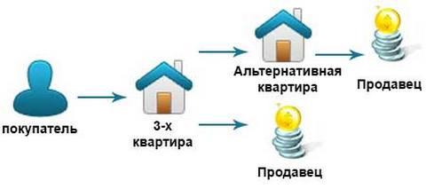 этой схема альтернативная сделка недвижимость вскоре обнаружил